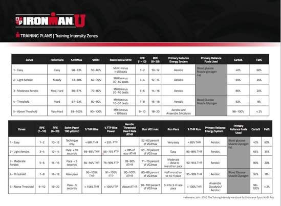 Training Zones for Triathlon